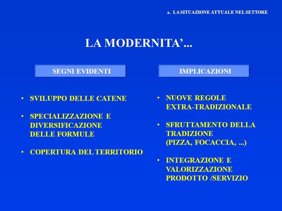 LA MODERNITA'... SVILUPPO DELLE CATENE NUOVE REGOLE EXTRA-TRADIZIONALE