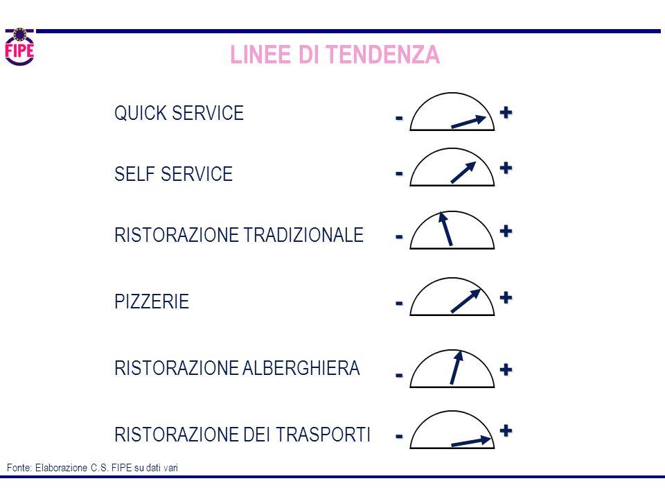 LINEE DI TENDENZA + - QUICK SERVICE SELF SERVICE