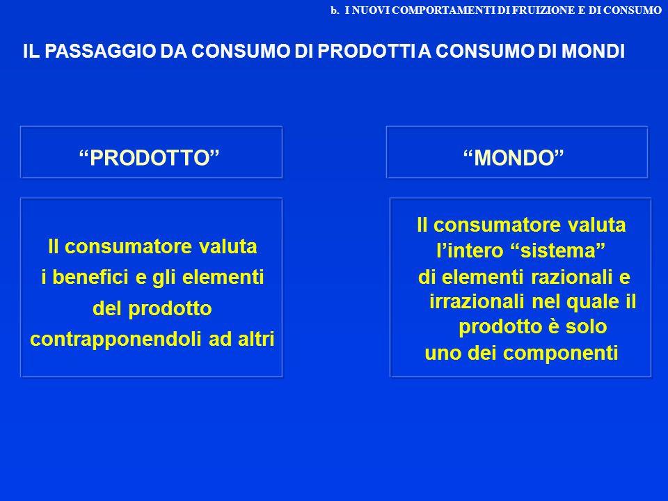 PRODOTTO MONDO l'intero sistema Il consumatore valuta