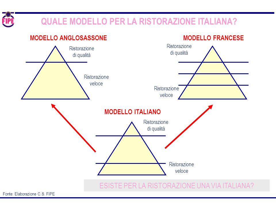 QUALE MODELLO PER LA RISTORAZIONE ITALIANA