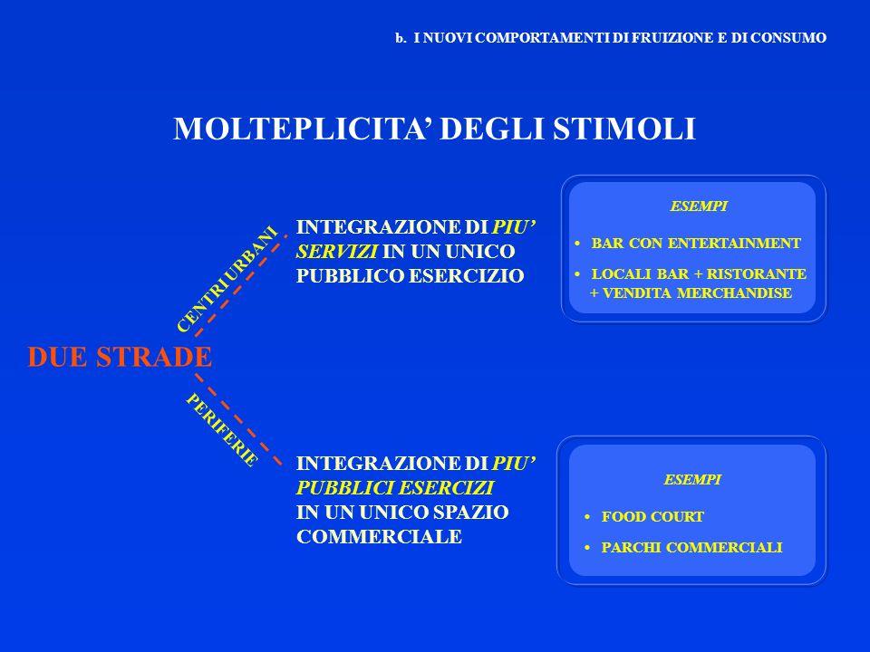 MOLTEPLICITA' DEGLI STIMOLI