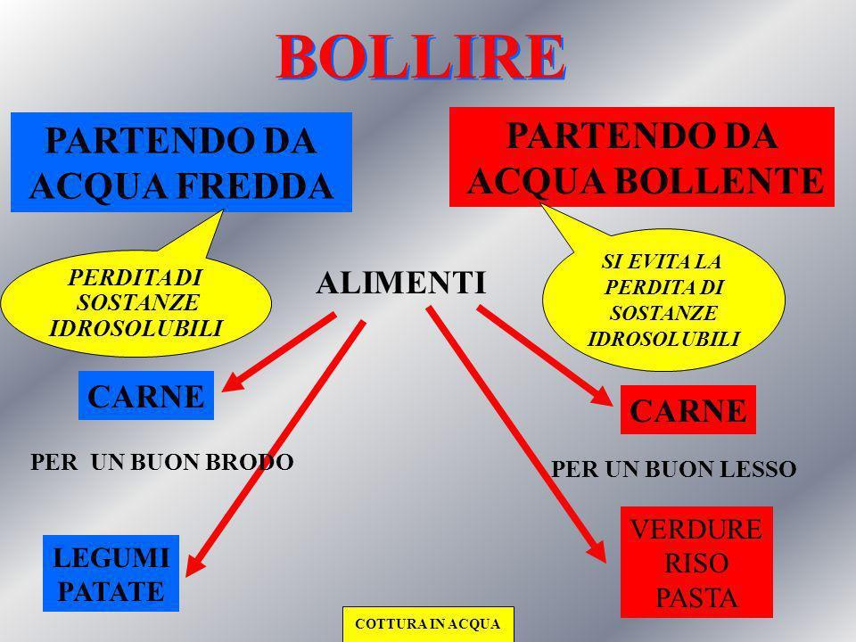 BOLLIRE PARTENDO DA PARTENDO DA ACQUA BOLLENTE ACQUA FREDDA ALIMENTI