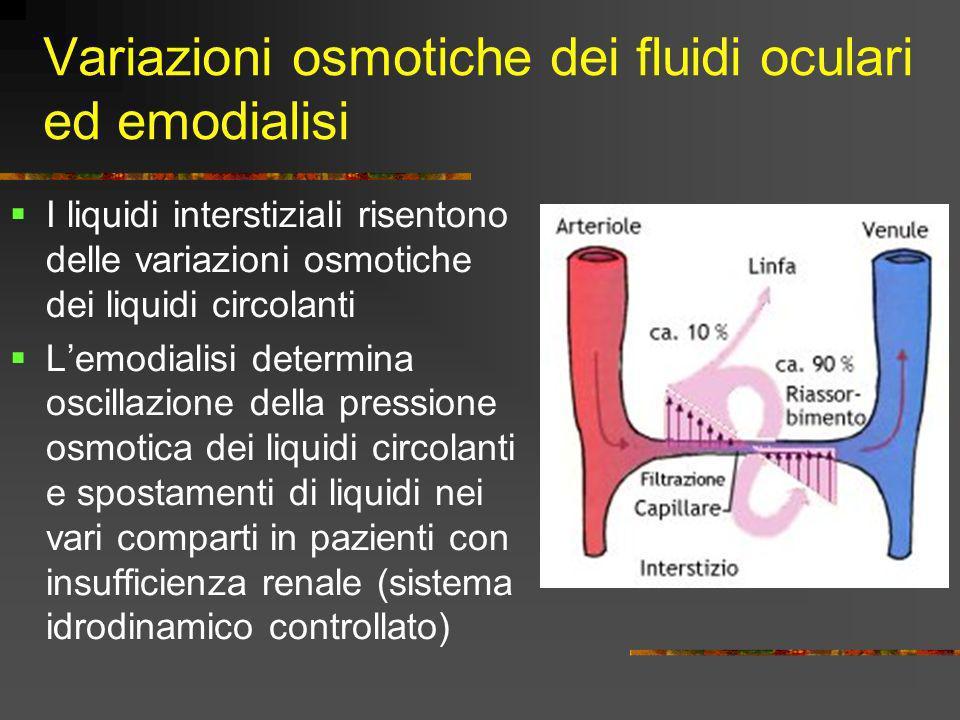 Variazioni osmotiche dei fluidi oculari ed emodialisi