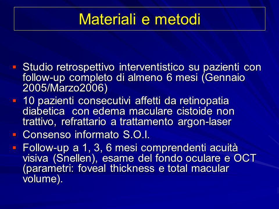 Materiali e metodi Studio retrospettivo interventistico su pazienti con follow-up completo di almeno 6 mesi (Gennaio 2005/Marzo2006)