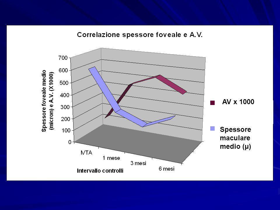 AV x 1000 Spessore maculare medio (µ)