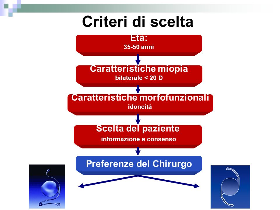 Criteri di scelta Età: Caratteristiche miopia