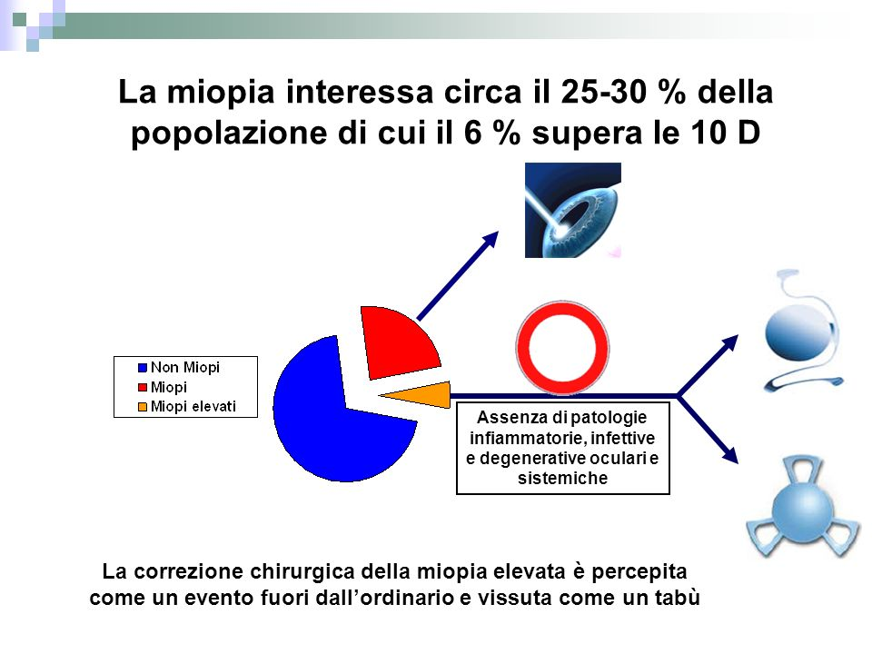 La miopia interessa circa il 25-30 % della popolazione di cui il 6 % supera le 10 D