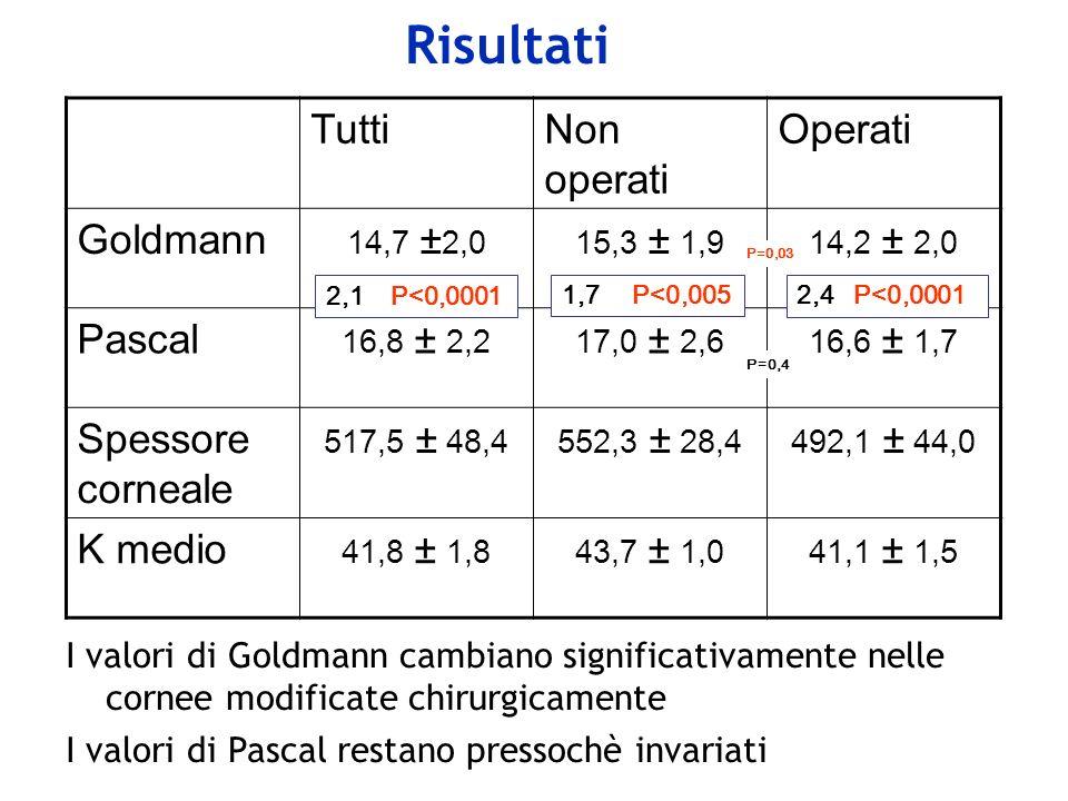 Risultati Tutti Non operati Operati Goldmann Pascal Spessore corneale