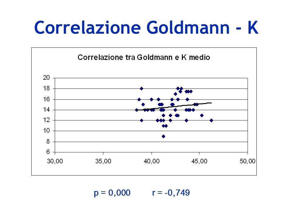 Correlazione Goldmann - K