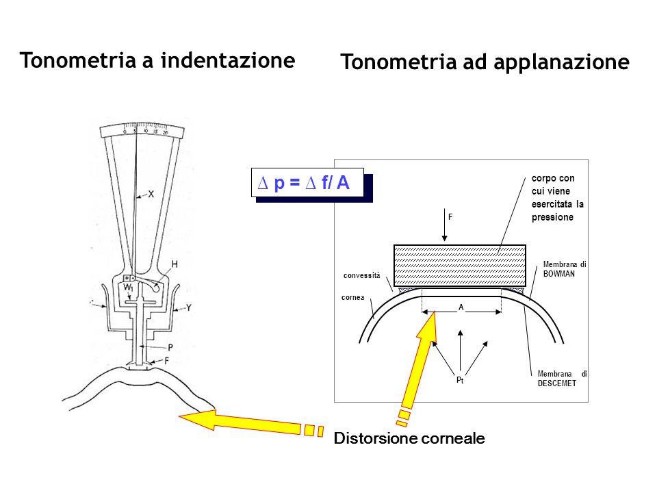 Tonometria a indentazione Tonometria ad applanazione