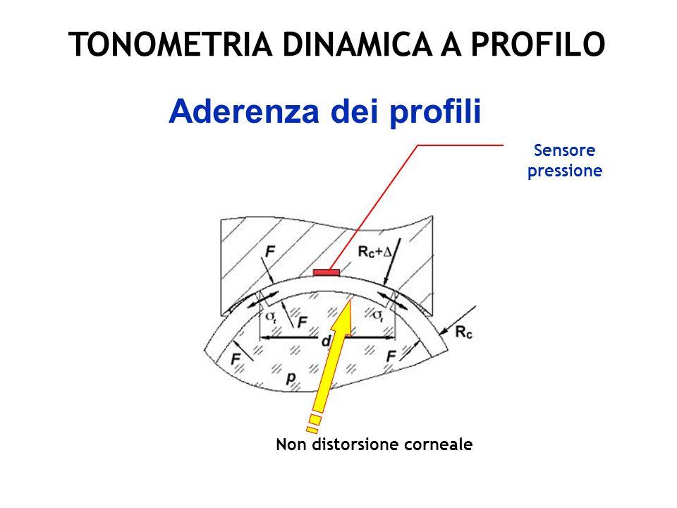 TONOMETRIA DINAMICA A PROFILO
