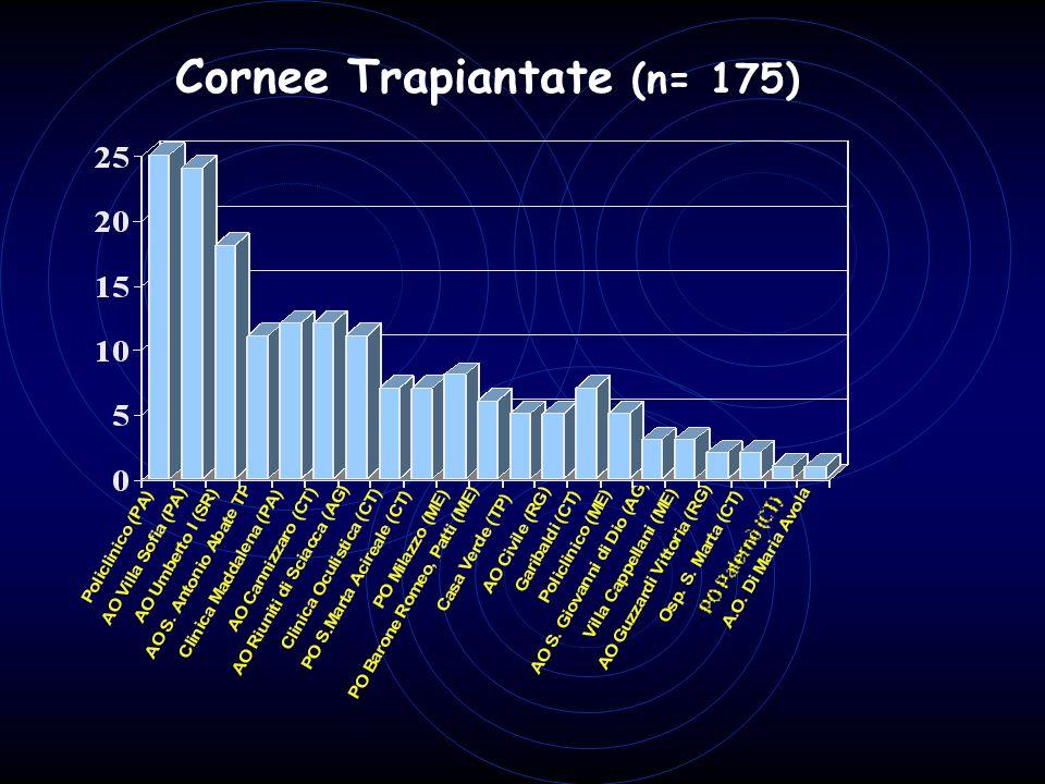 Cornee Trapiantate (n= 175)
