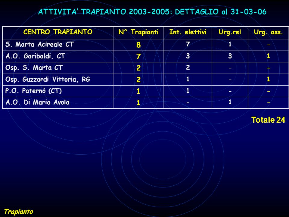 ATTIVITA' TRAPIANTO 2003-2005: DETTAGLIO al 31-03-06