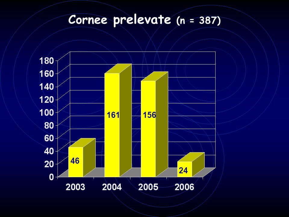 Cornee prelevate (n = 387) 161 156 46 24