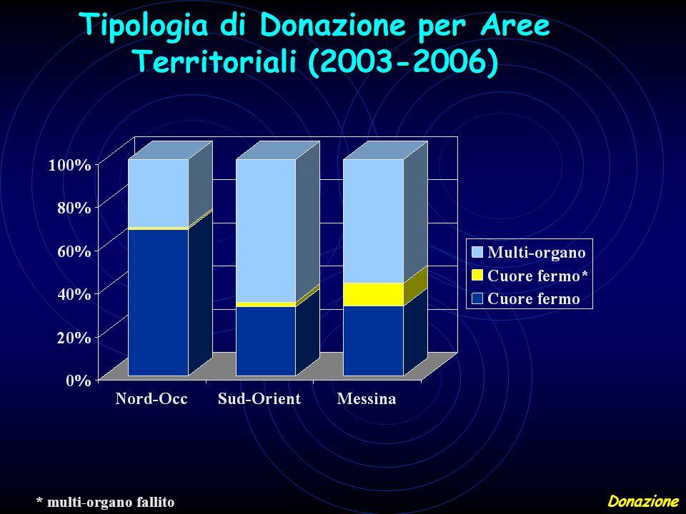 Tipologia di Donazione per Aree Territoriali (2003-2006)