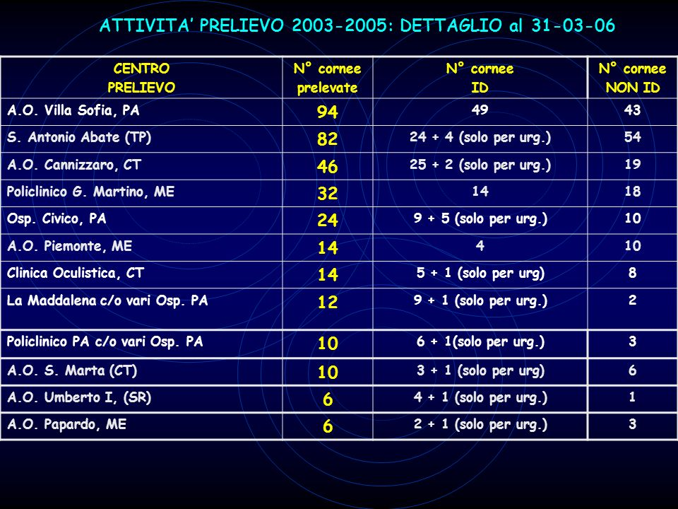 ATTIVITA' PRELIEVO 2003-2005: DETTAGLIO al 31-03-06