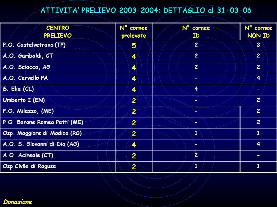ATTIVITA' PRELIEVO 2003-2004: DETTAGLIO al 31-03-06