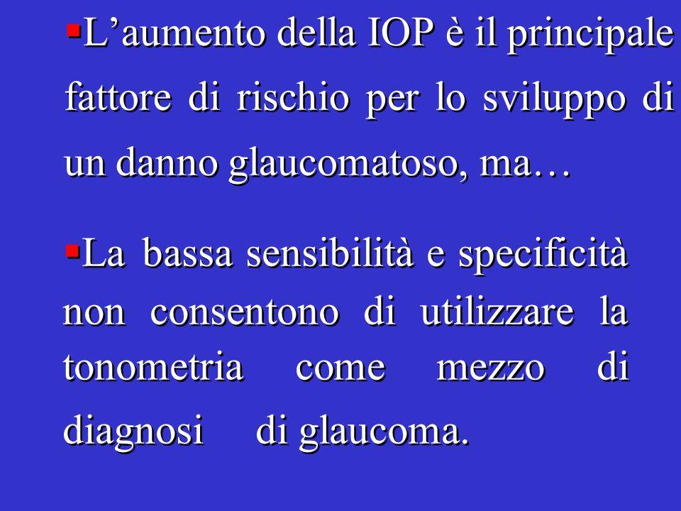 L'aumento della IOP è il principale fattore di rischio per lo sviluppo di un danno glaucomatoso, ma…