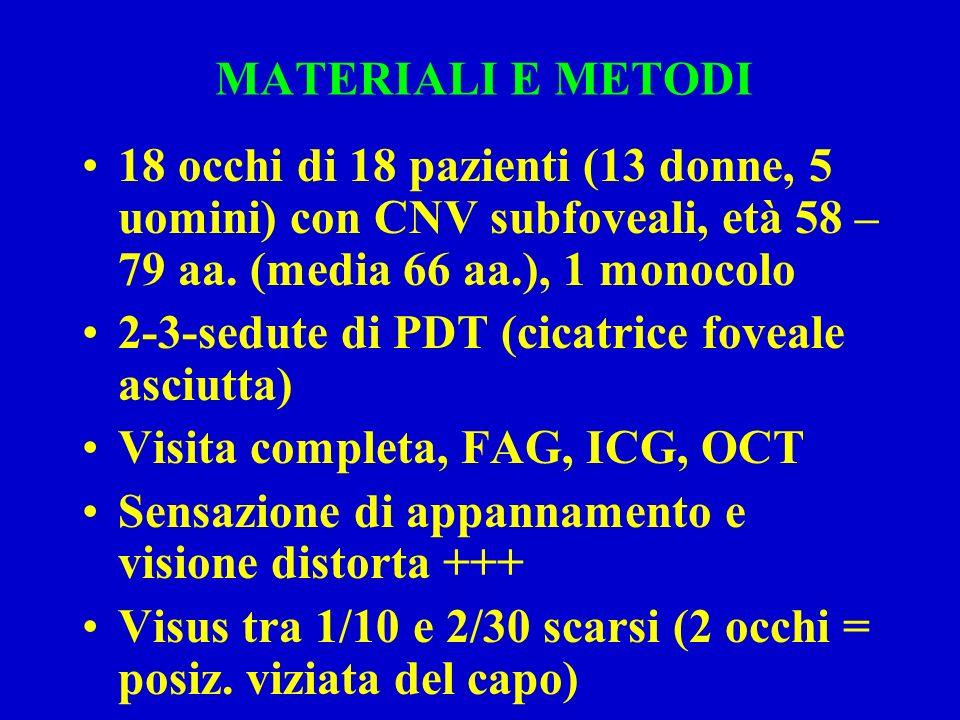 MATERIALI E METODI 18 occhi di 18 pazienti (13 donne, 5 uomini) con CNV subfoveali, età 58 –79 aa. (media 66 aa.), 1 monocolo.