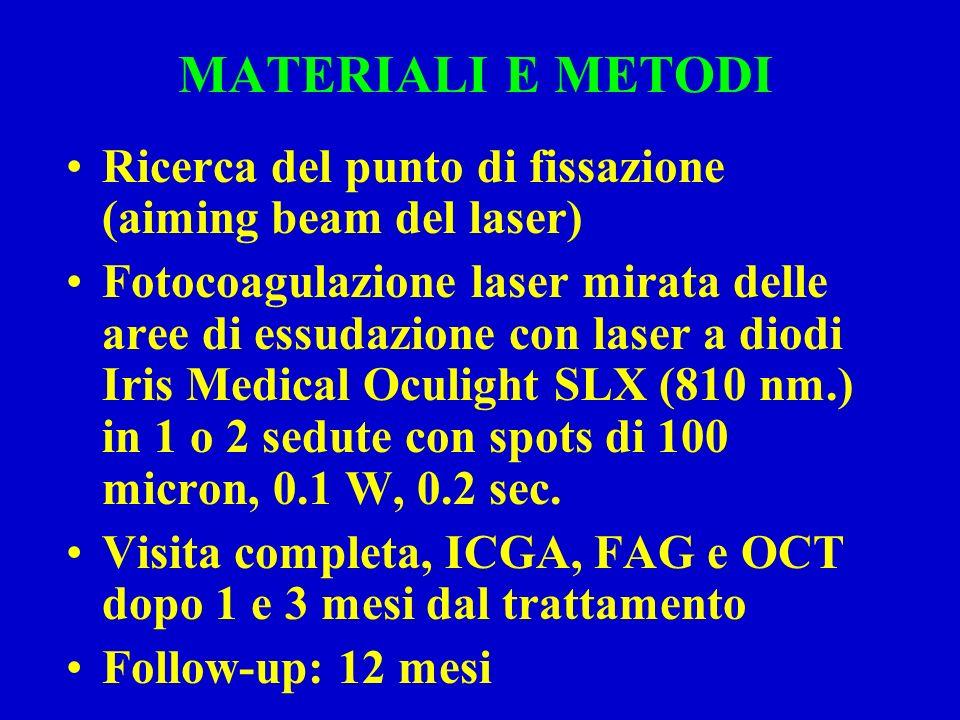 MATERIALI E METODI Ricerca del punto di fissazione (aiming beam del laser)
