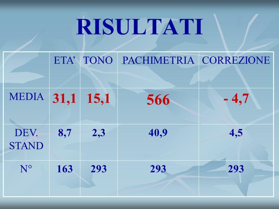 RISULTATI 566 31,1 15,1 - 4,7 ETA' TONO PACHIMETRIA CORREZIONE MEDIA