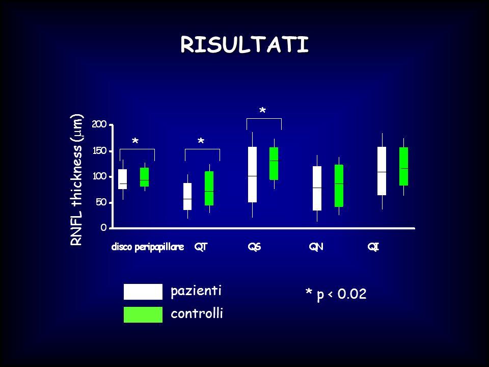 RISULTATI pazienti controlli RNFL thickness (µm) * * p < 0.02