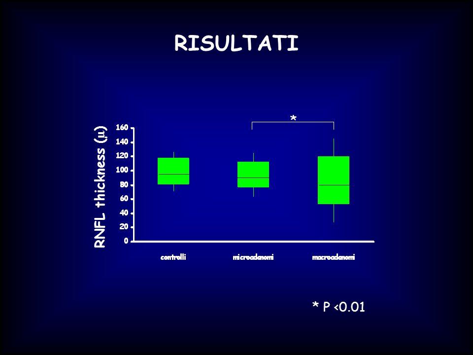 RISULTATI RNFL thickness (µ) * * P <0.01