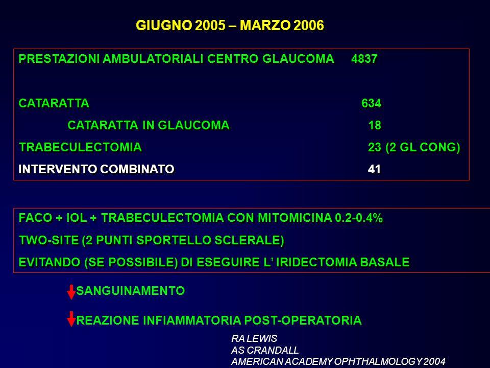 GIUGNO 2005 – MARZO 2006 PRESTAZIONI AMBULATORIALI CENTRO GLAUCOMA 4837. CATARATTA 634. CATARATTA IN GLAUCOMA 18.