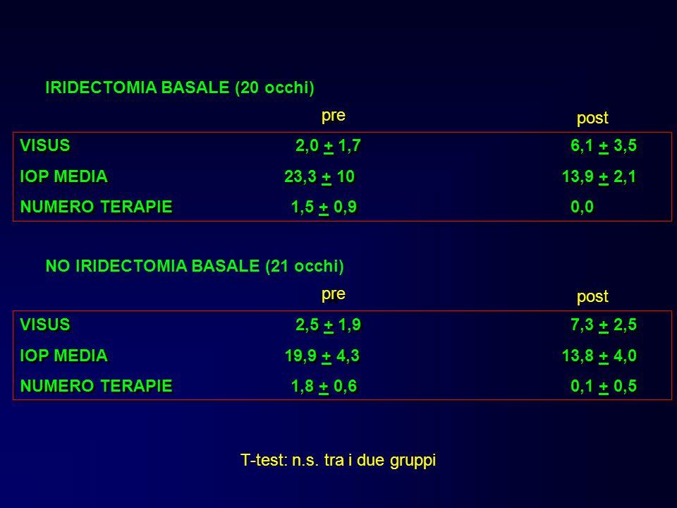 * * IRIDECTOMIA BASALE (20 occhi) pre post VISUS 2,0 + 1,7 6,1 + 3,5