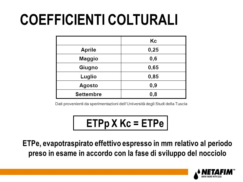COEFFICIENTI COLTURALI