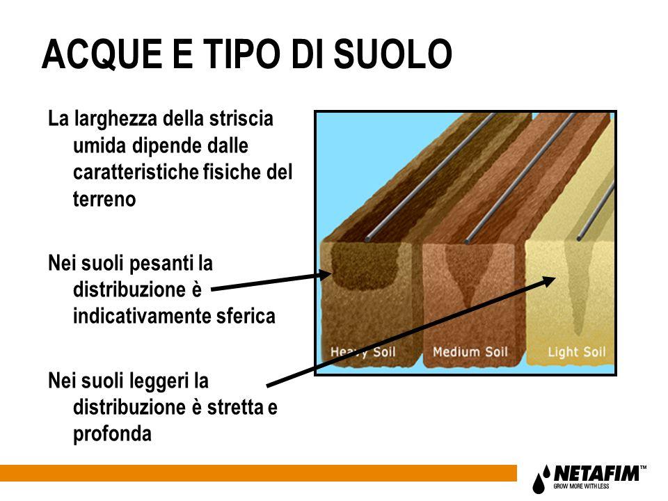 ACQUE E TIPO DI SUOLO La larghezza della striscia umida dipende dalle caratteristiche fisiche del terreno.