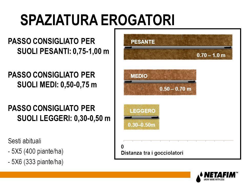SPAZIATURA EROGATORI PASSO CONSIGLIATO PER SUOLI PESANTI: 0,75-1,00 m