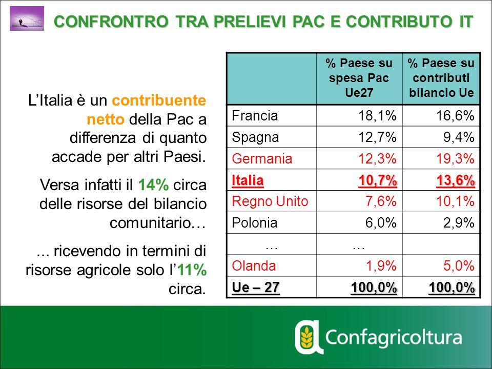 % Paese su contributi bilancio Ue