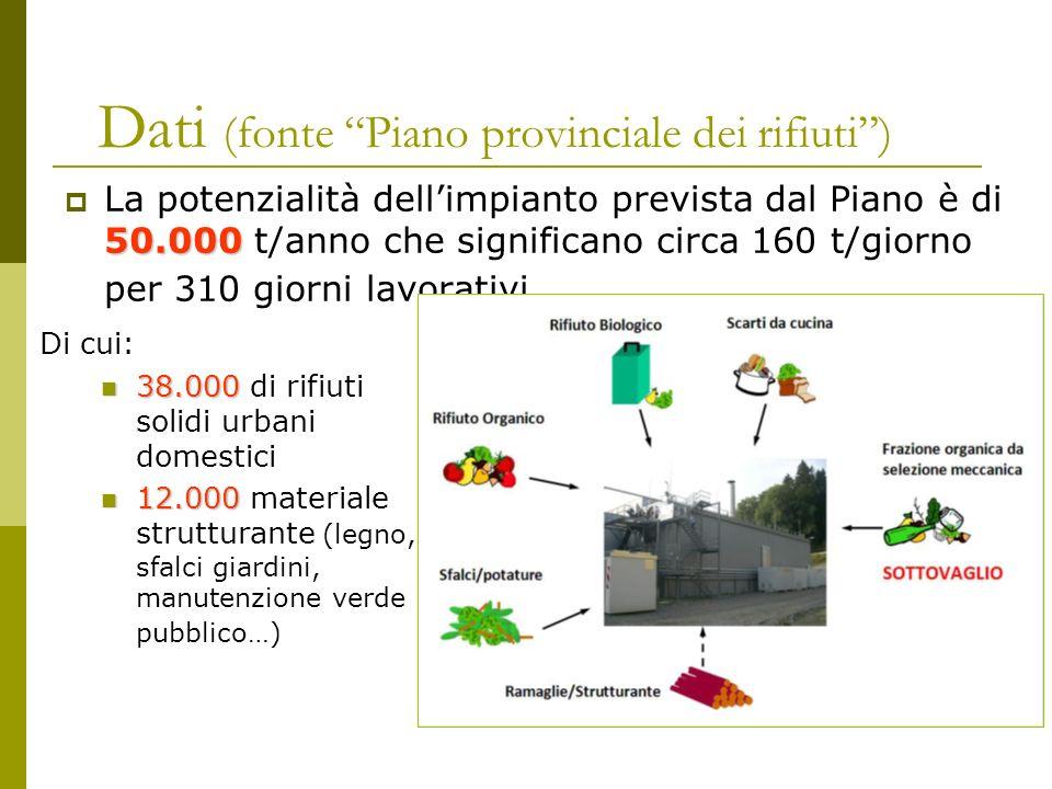 Dati (fonte Piano provinciale dei rifiuti )