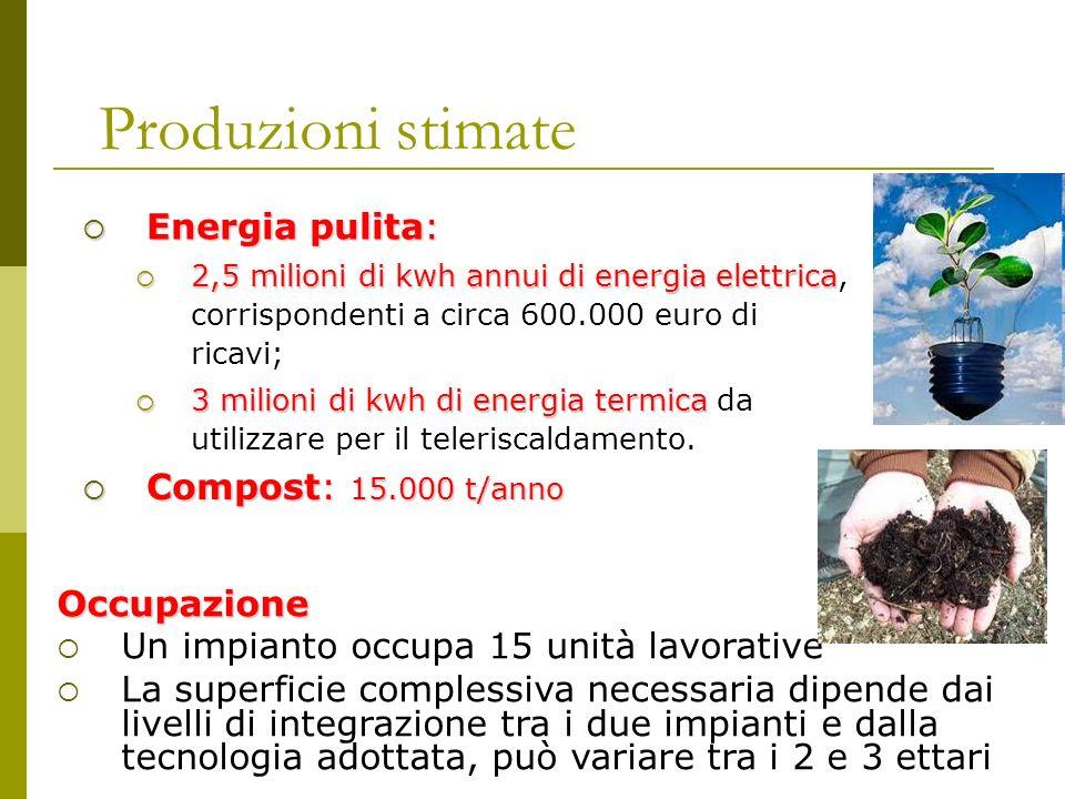 Produzioni stimate Energia pulita: Compost: 15.000 t/anno Occupazione