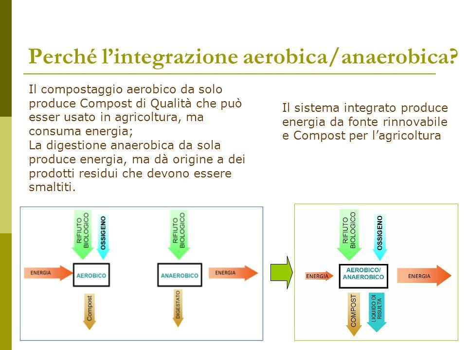Perché l'integrazione aerobica/anaerobica