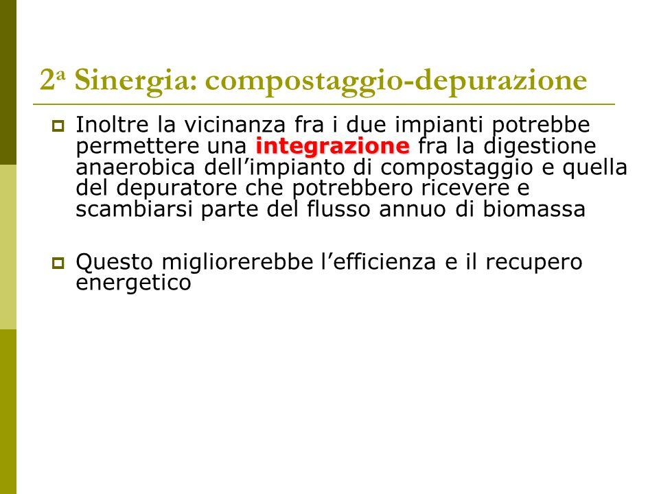 2a Sinergia: compostaggio-depurazione