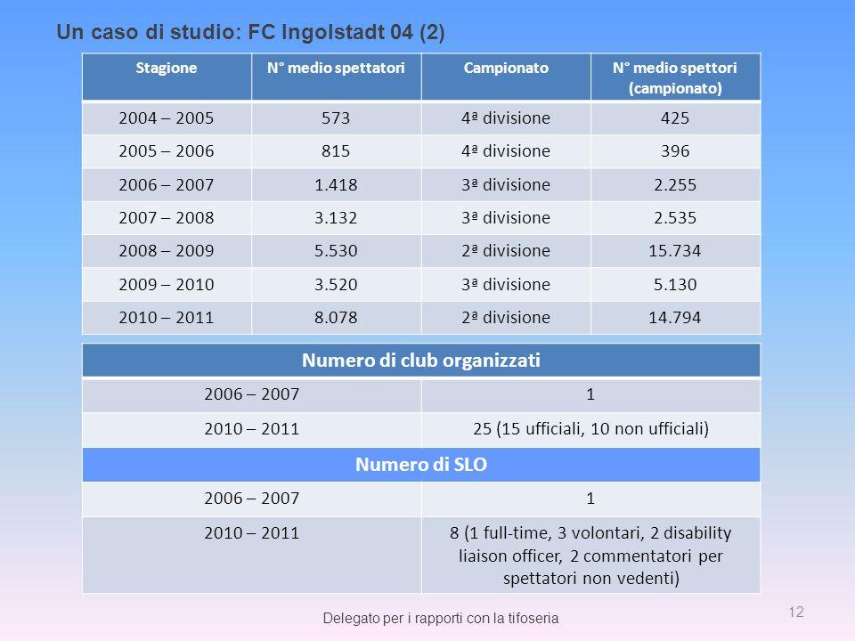 N° medio spettori (campionato) Numero di club organizzati