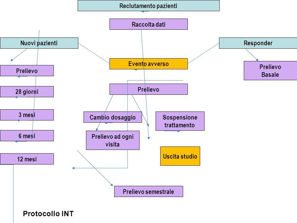 Reclutamento pazienti Sospensione trattamento Prelievo ad ogni visita