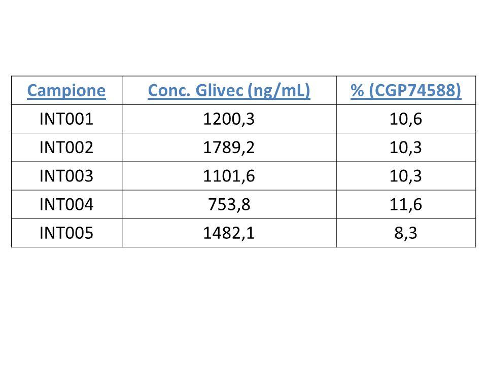Campione Conc. Glivec (ng/mL) % (CGP74588)