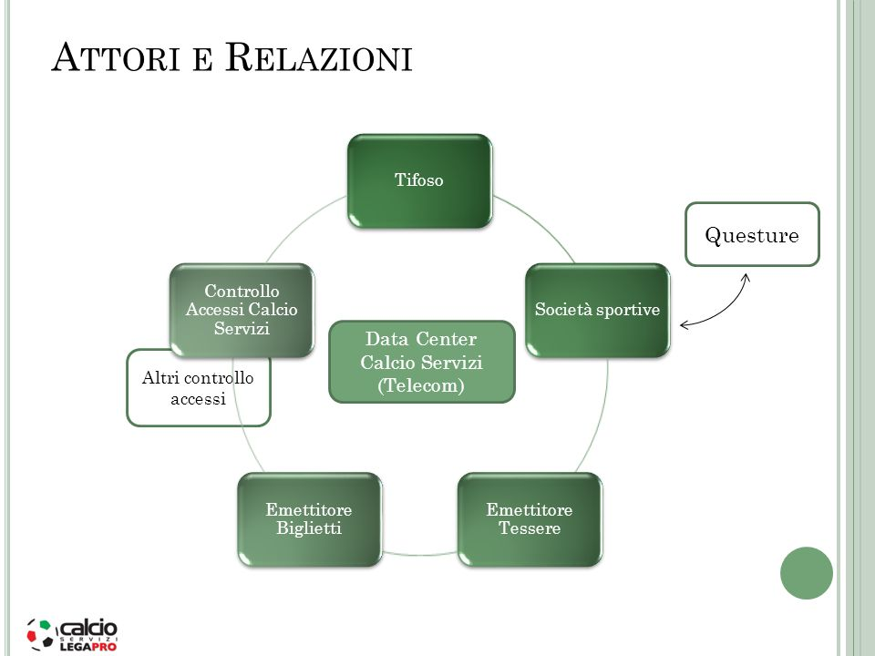 Attori e Relazioni Questure Data Center Calcio Servizi (Telecom)
