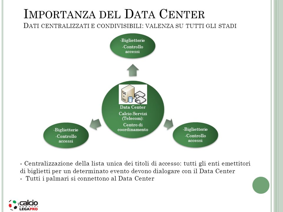Importanza del Data Center