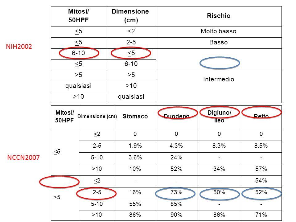 NIH2002 NCCN2007 Mitosi/ 50HPF Dimensione (cm) Rischio <5 <2