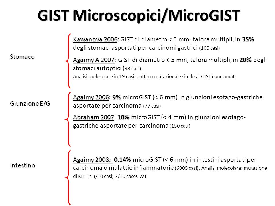 GIST Microscopici/MicroGIST