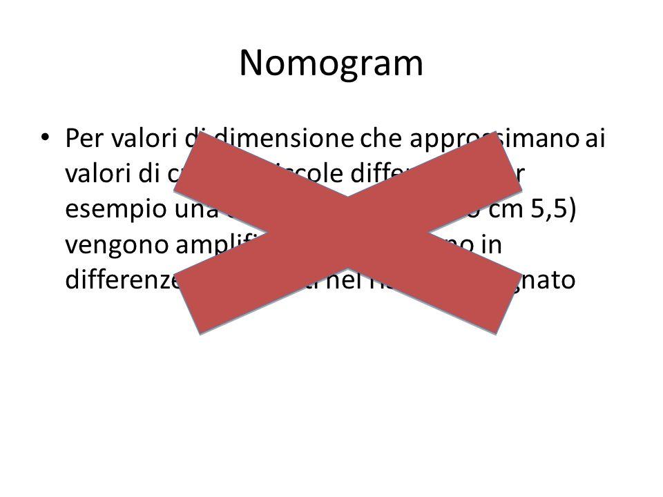03/03/10 Nomogram.