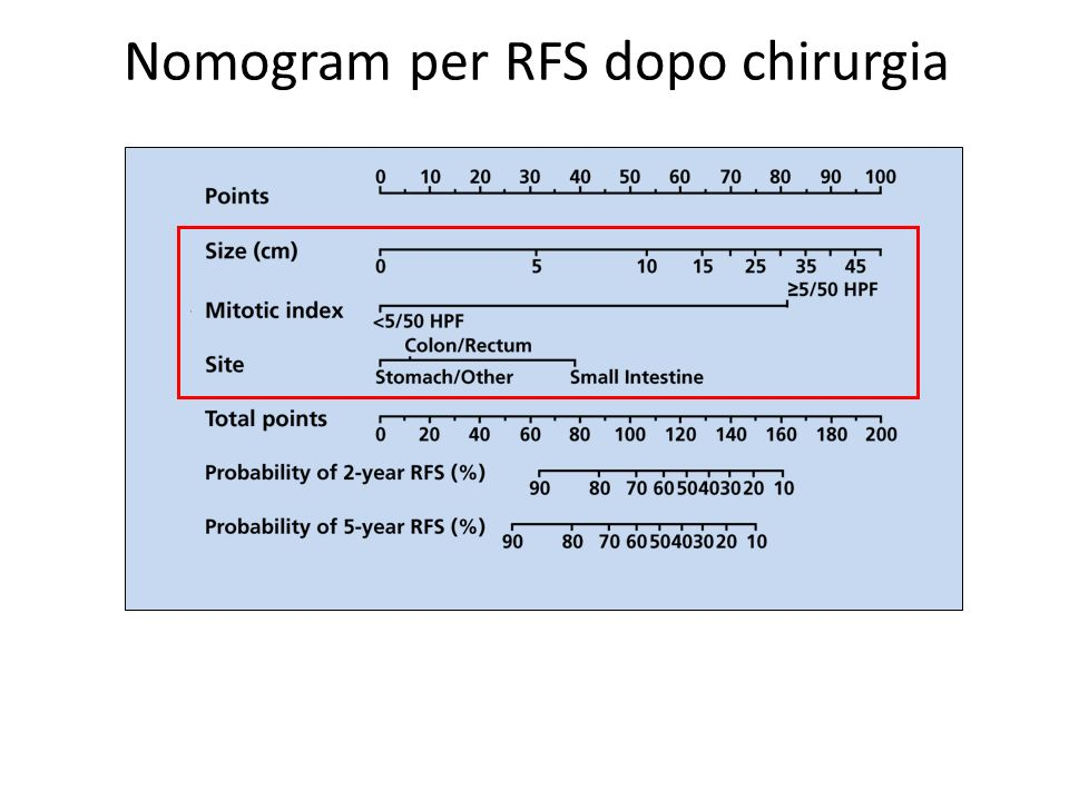 Nomogram per RFS dopo chirurgia