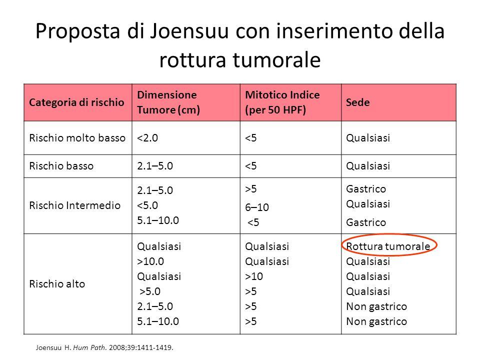 Proposta di Joensuu con inserimento della rottura tumorale