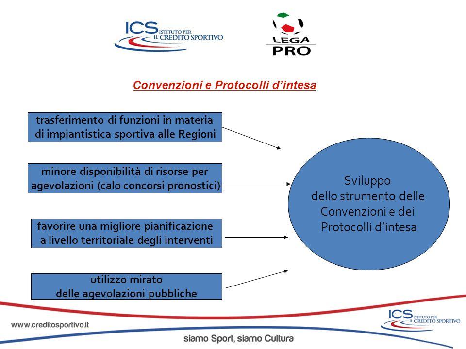 Sviluppo dello strumento delle Convenzioni e dei Protocolli d'intesa