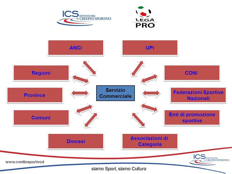 Federazioni Sportive Nazionali. CONI. Associazioni di. Categoria. Enti di promozione. sportiva.