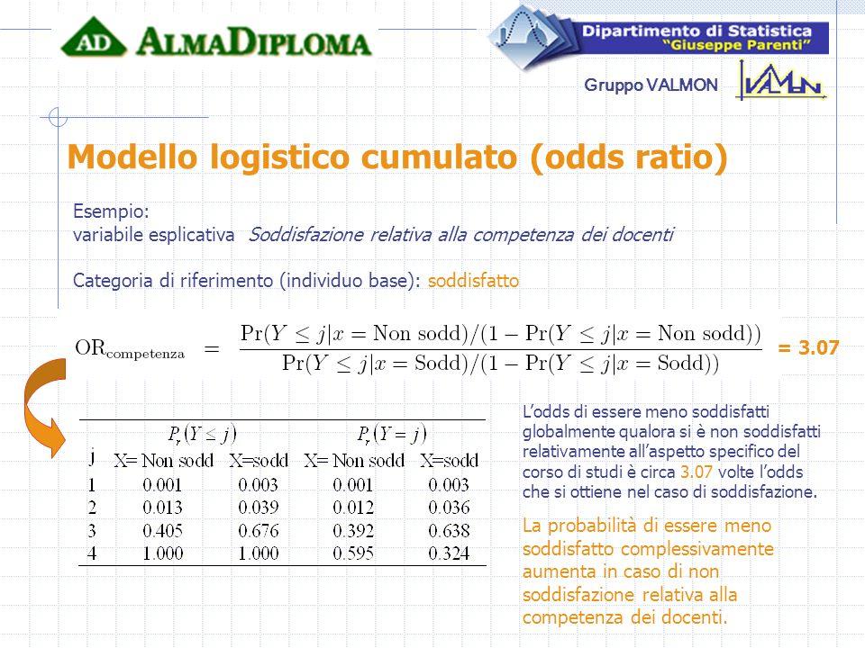Modello logistico cumulato (odds ratio)